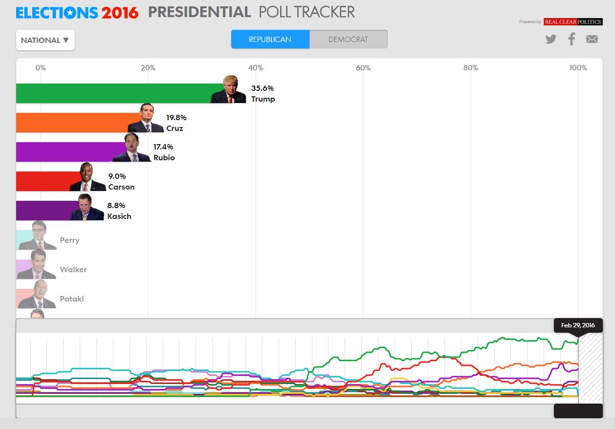 Sites pour voir les résultats des votes aux États-Unis 2016